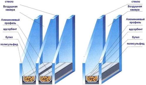 Замена стеклопакетов в Киеве